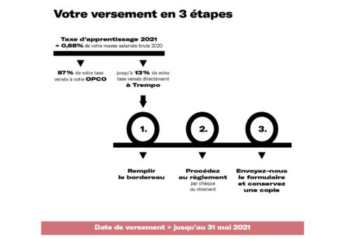taxe2021-étapes